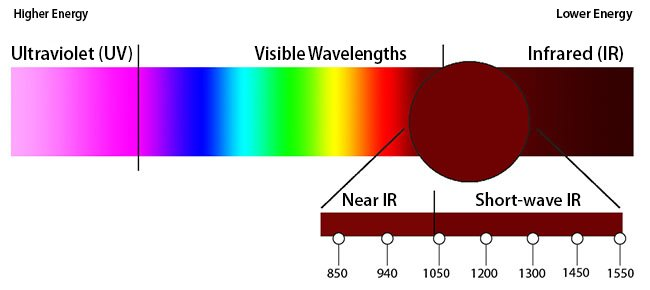 SWIR wavelength options