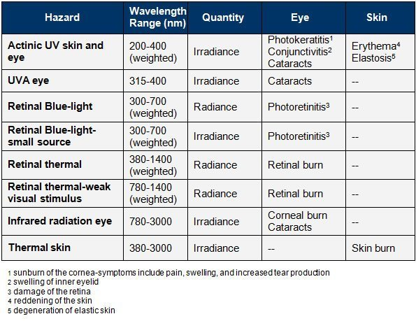 hazardous considerations for eye safety